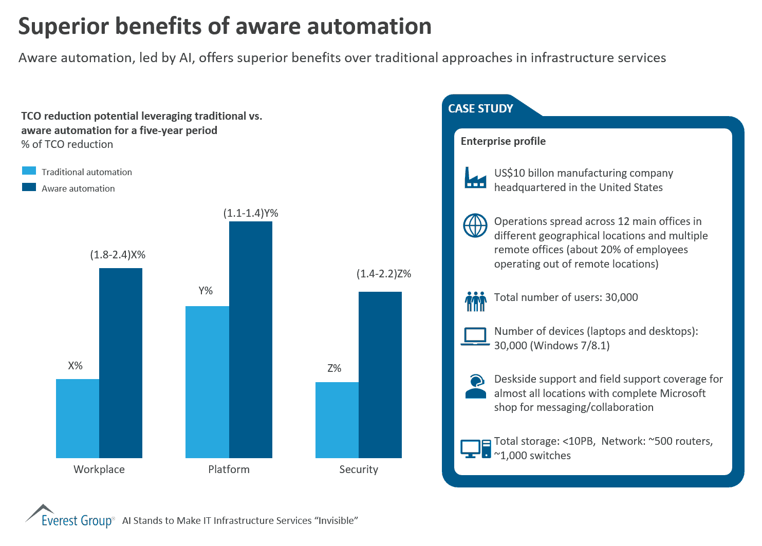 Superior benefits of aware automation