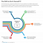 The Shift to Do-It-Yourself IT