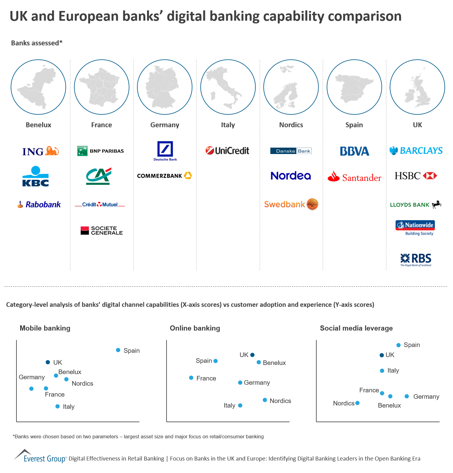 UK and European banks' digital banking capability comparison