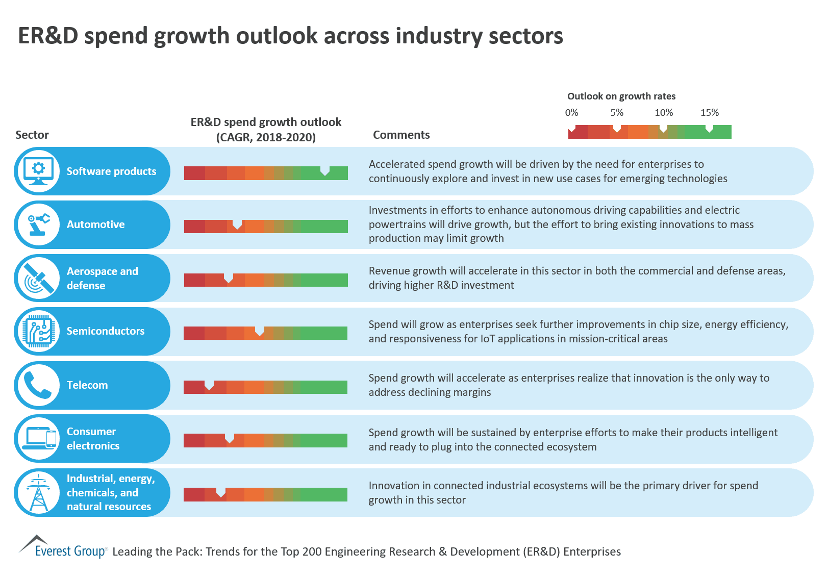 ER&D spend growth outlook across industry sectors