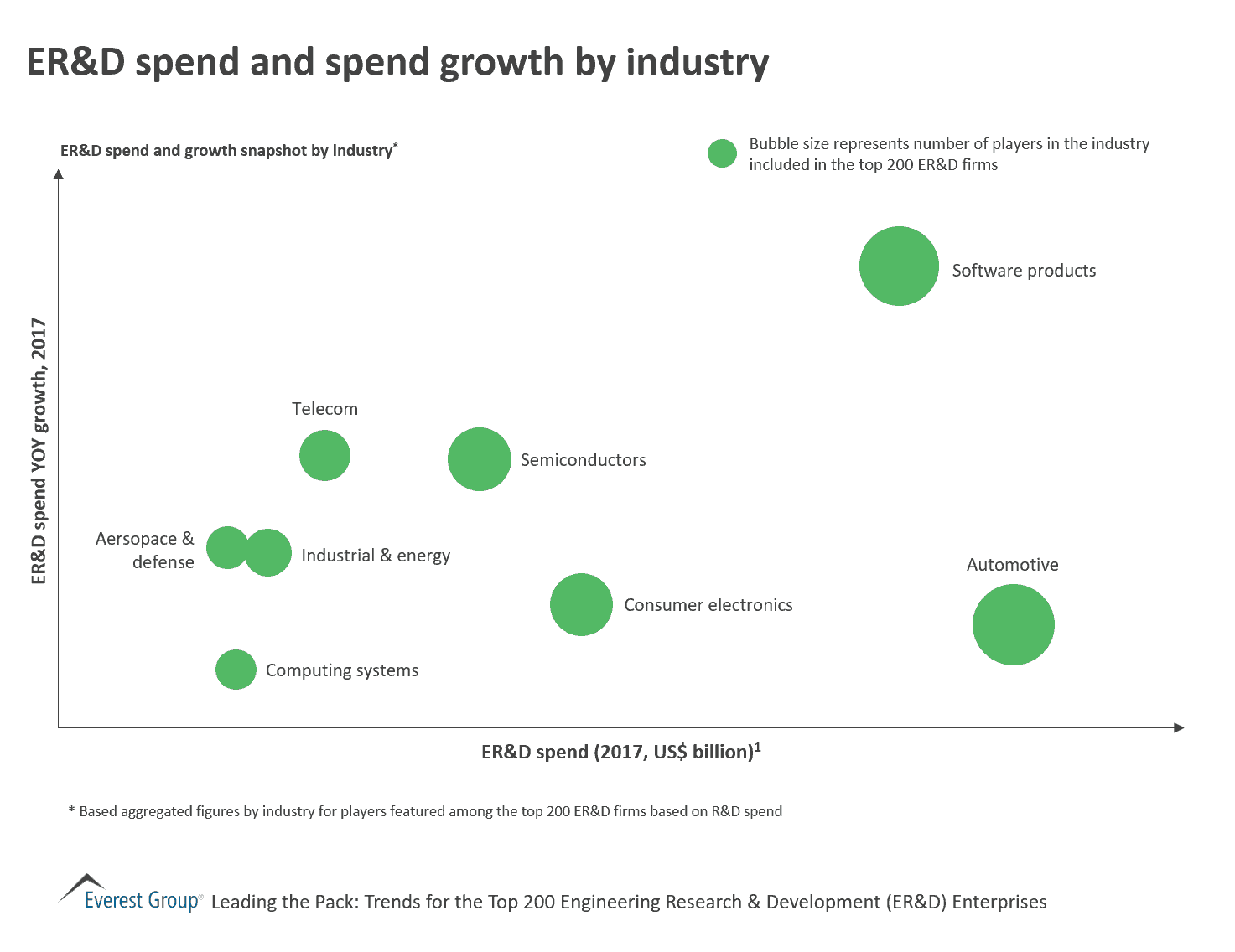 ER&D spend and spend growth by industry