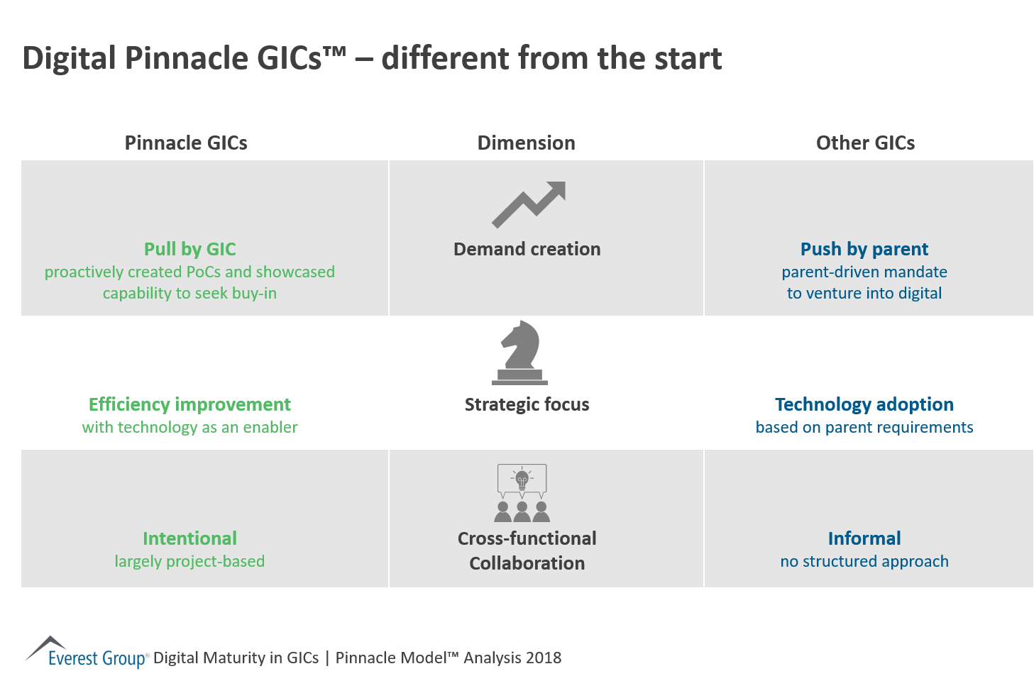 Digital Pinnacle GICs™ - different from the start