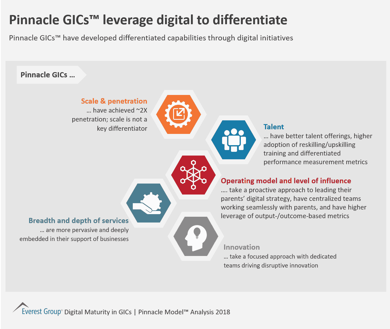 Pinnacle GICs™ leverage digital to differentiate
