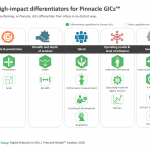 Six high-impact differentiators for Pinnacle GICs™