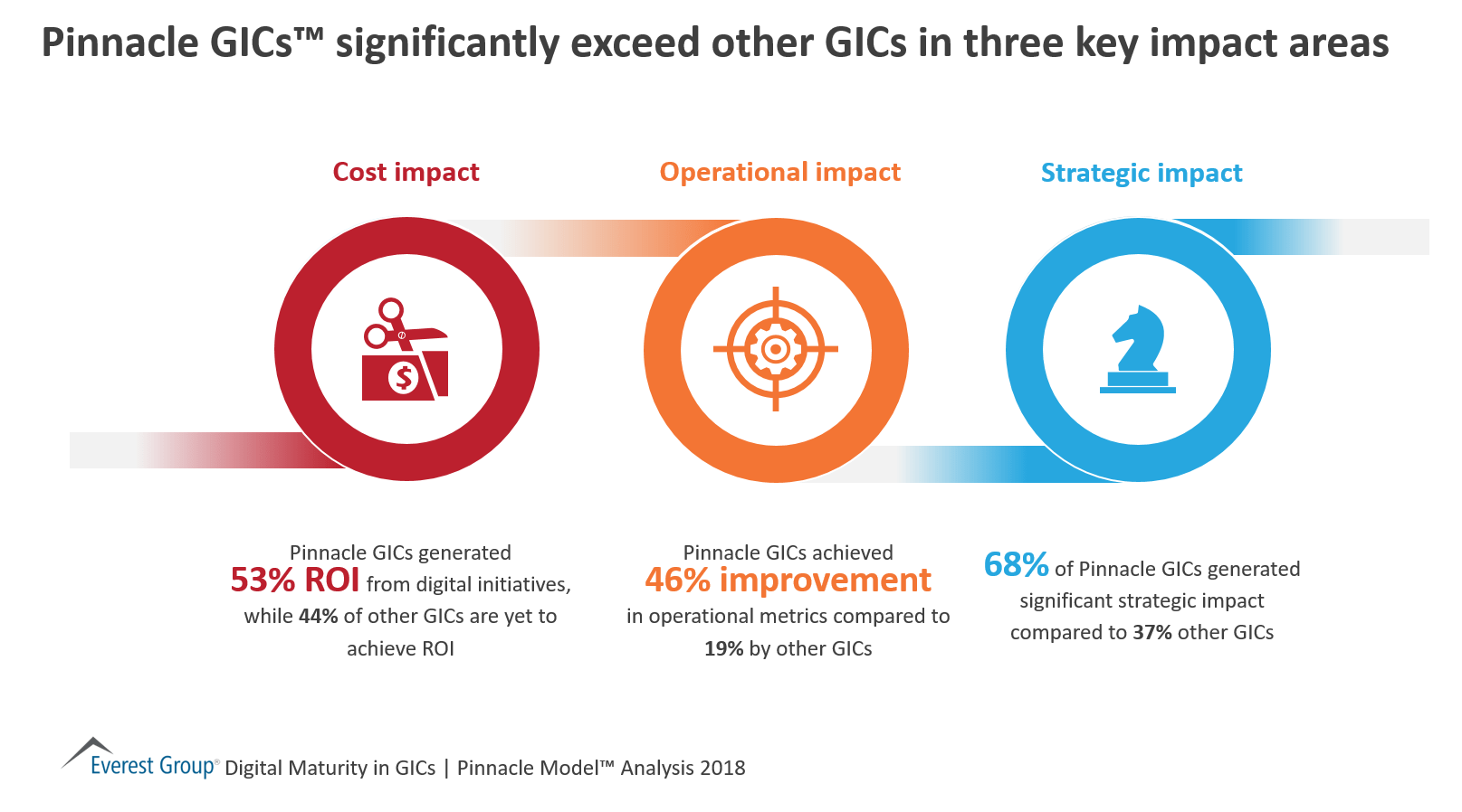 Pinnacle GICs™ significantly exceed other GICs in three key impact areas