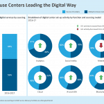 Global In-house Centers Leading the Digital Way
