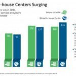 Global In-house Centers Surging