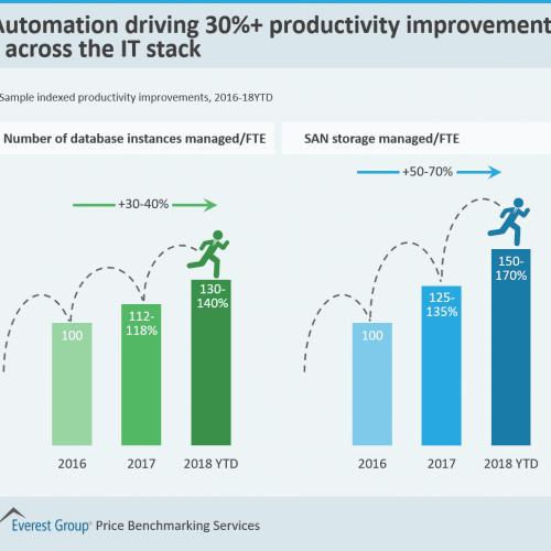 IT stack productivity improvements