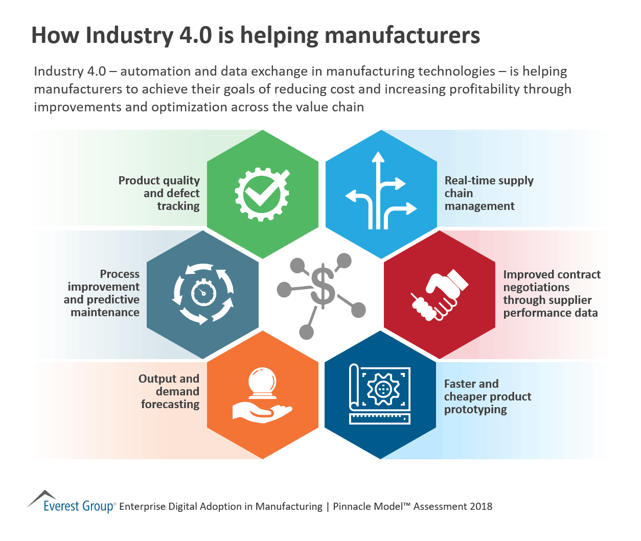 How Industry 4.0 is helping manufacturers