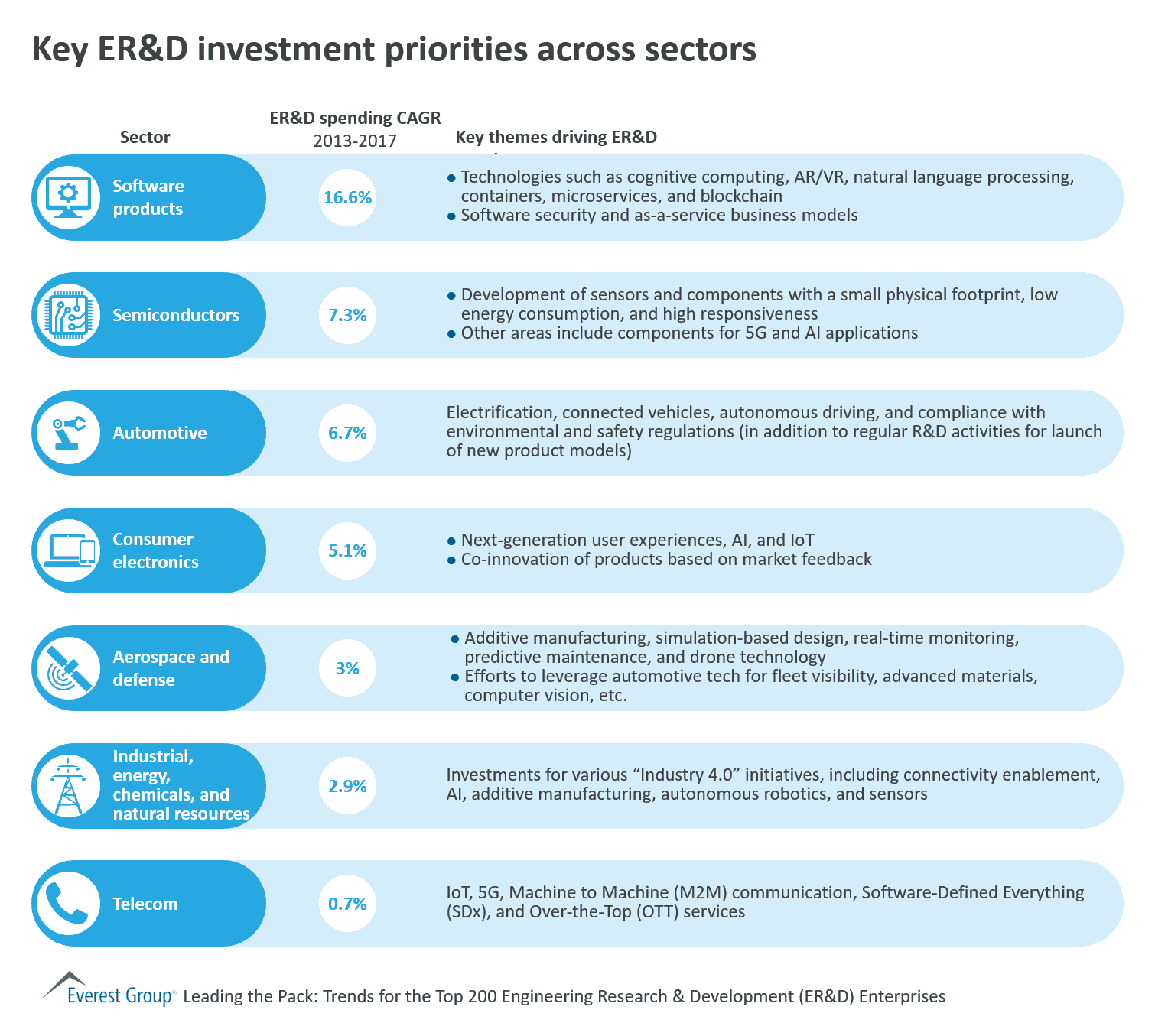Key ER&D investment priorities across sectors