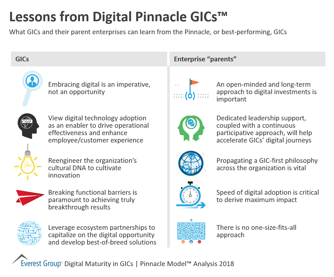 Lessons from Digital Pinnacle GICs™