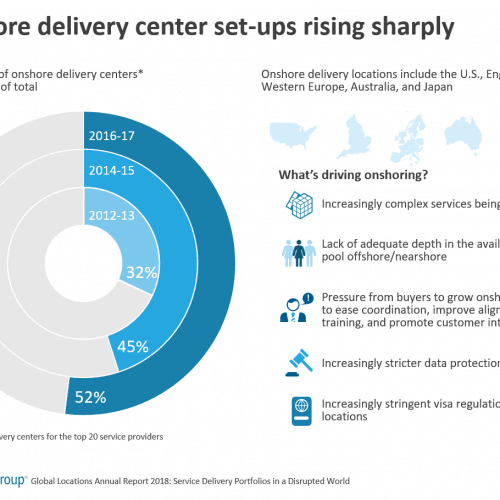 Onshore delivery center set-ups rising sharply