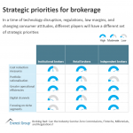 Strategic priorities for brokerage