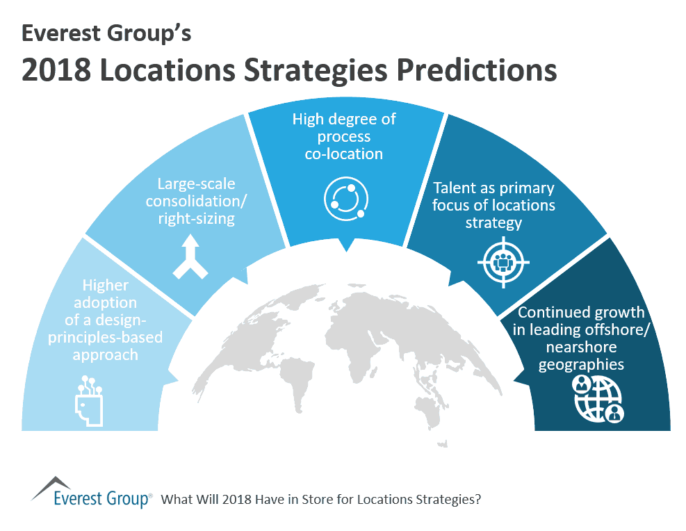 Everest Group's 2018 Locations Strategies Predictions