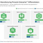 Digital Manufacturing Pinnacle Enterprise™ Differentiators