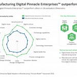 How manufacturing Digital Pinnacle Enterprises™ outperform peers