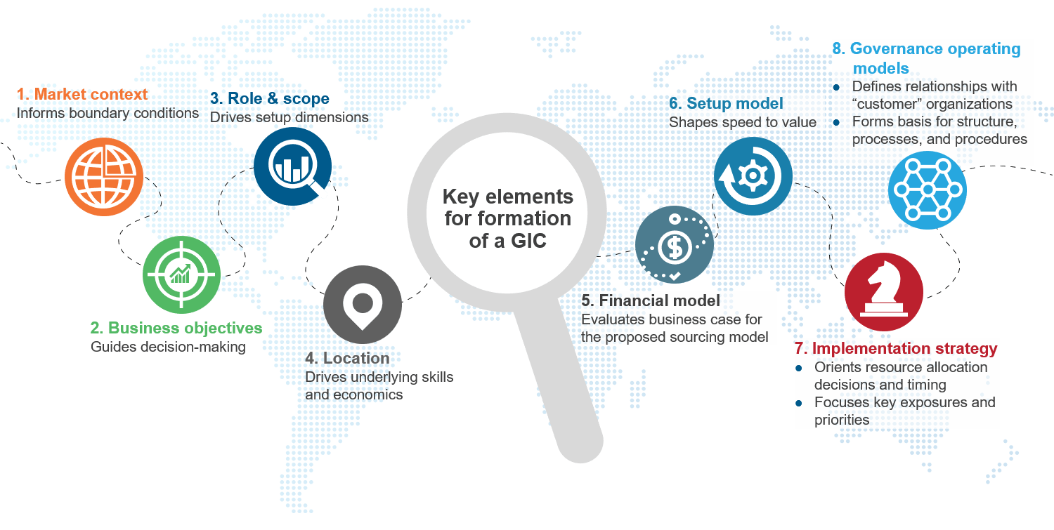 graphic wiht icons and text describing GIC set-up activities