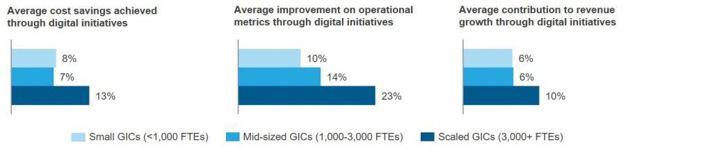 Is a Bigger Shared Services Center or GIC Always Better Performing Maybe Not blog image