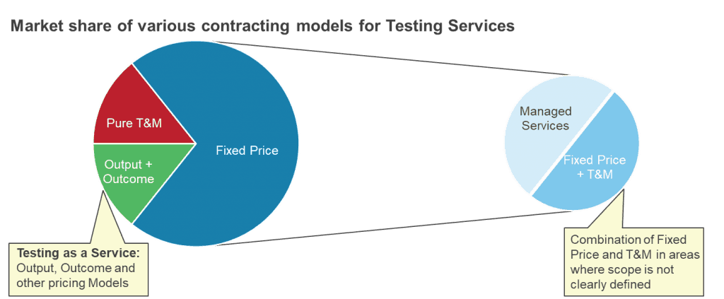 Market Share for Testing Services