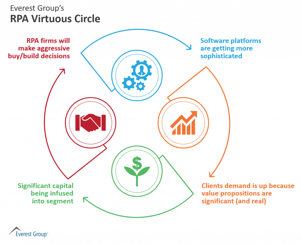 Virtuous Circle w title - Investing in RPA blog