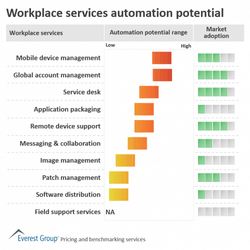 10 workplace services and the automation potential of each