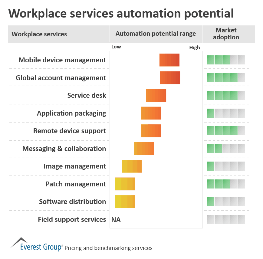 Workplace services automation potential
