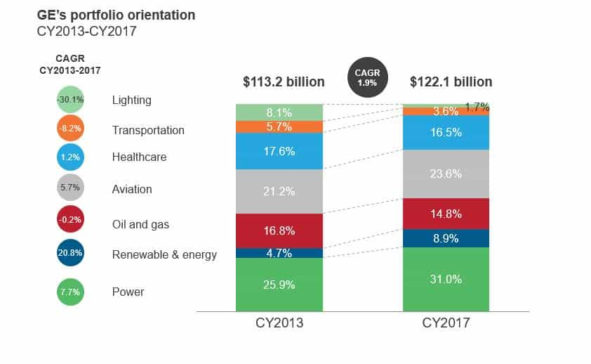 General Electric And The Harsh Realities Of Digital Transformation