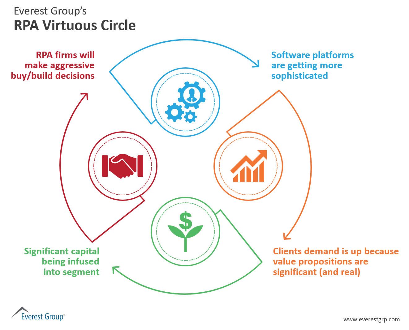 See Everest Group's RPA Virtuous Circle