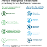 Artificial Intelligence in healthcare: promising future, but barriers remain