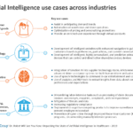 Artificial Intelligence use cases across industries