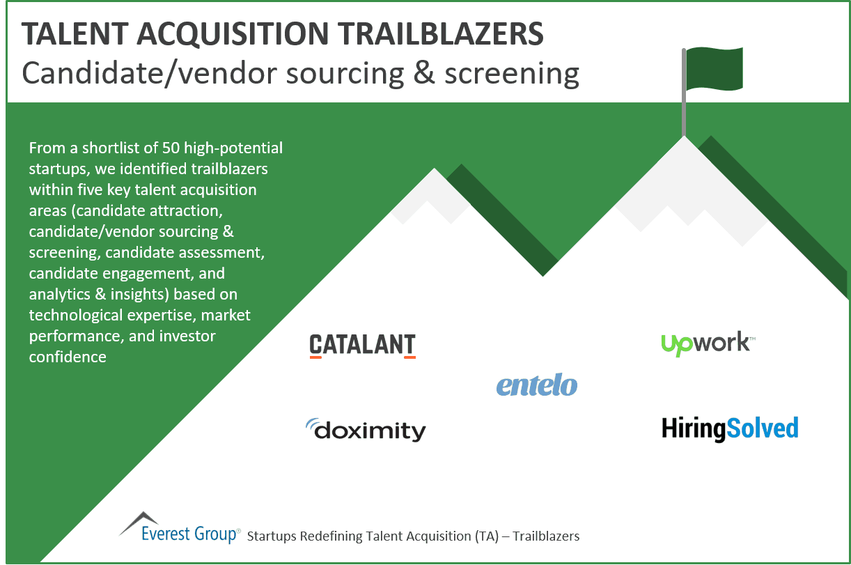 Candidate-vendor sourcing screening trailblazers