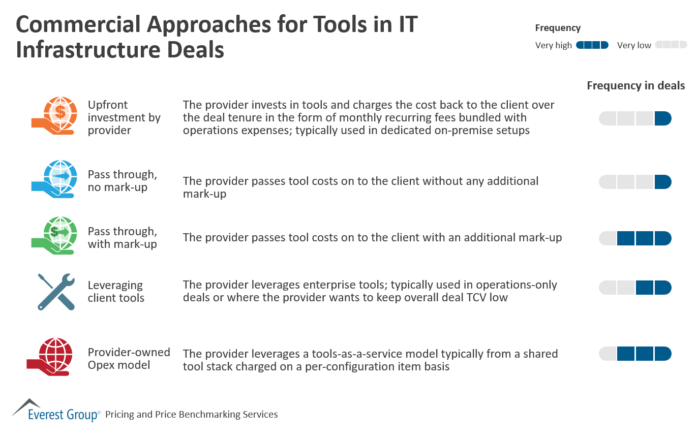 Commercial Approaches for Tools in IT Infrastructure Deals