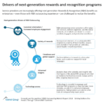 Drivers of next-generation rewards and recognition programs