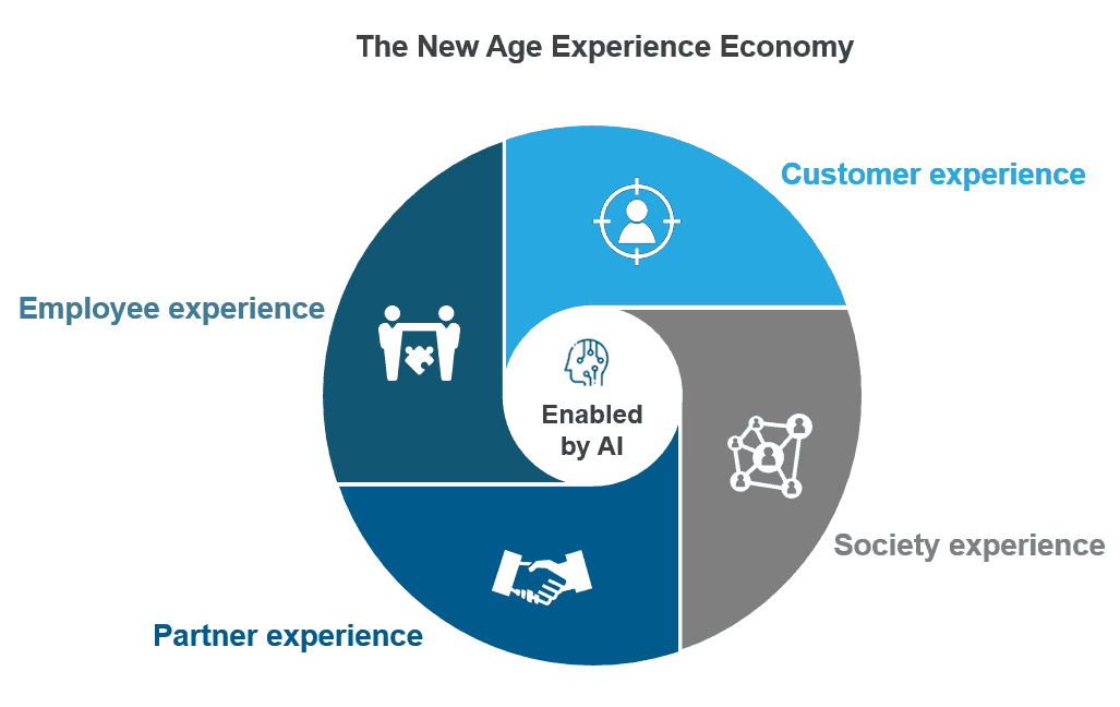 AI for Experience: From Customers to Stakeholders | Sherpas in Blue Shirts
