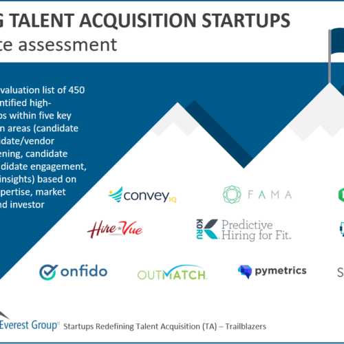 Leading candidate assessment startups