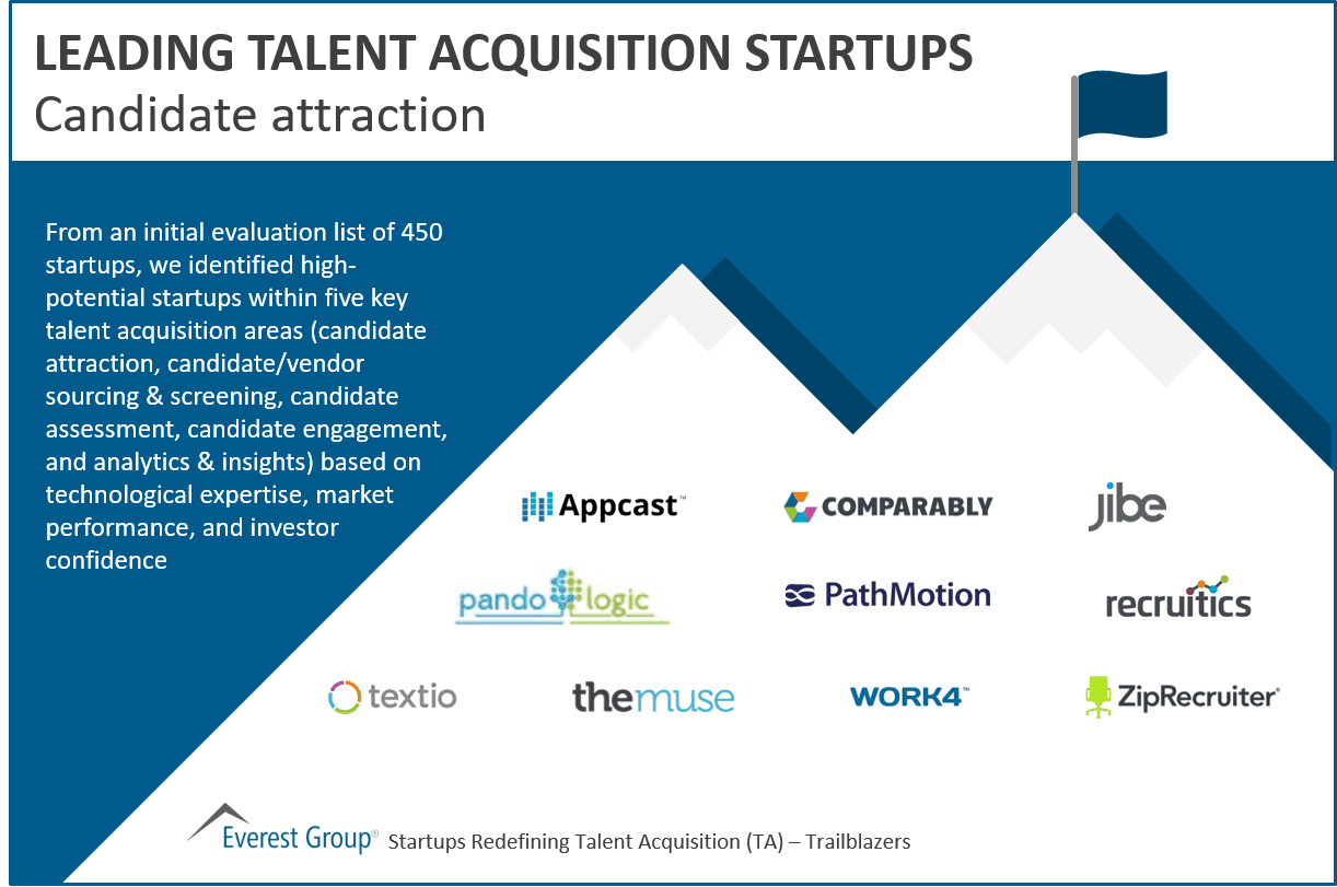 Leading candidate attraction startups