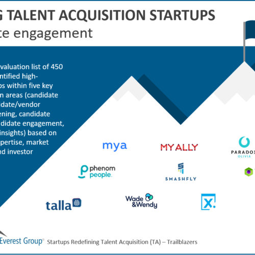 Leading candidate engagement startups