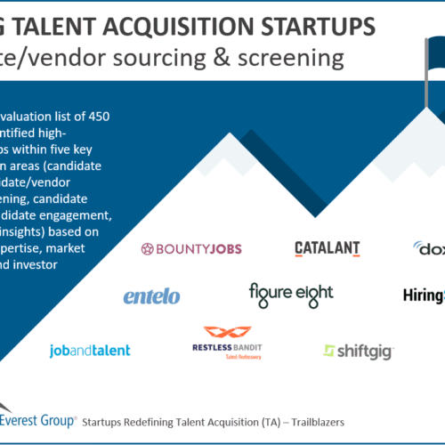 Leading Candidate/vendor sourcing & screening startups