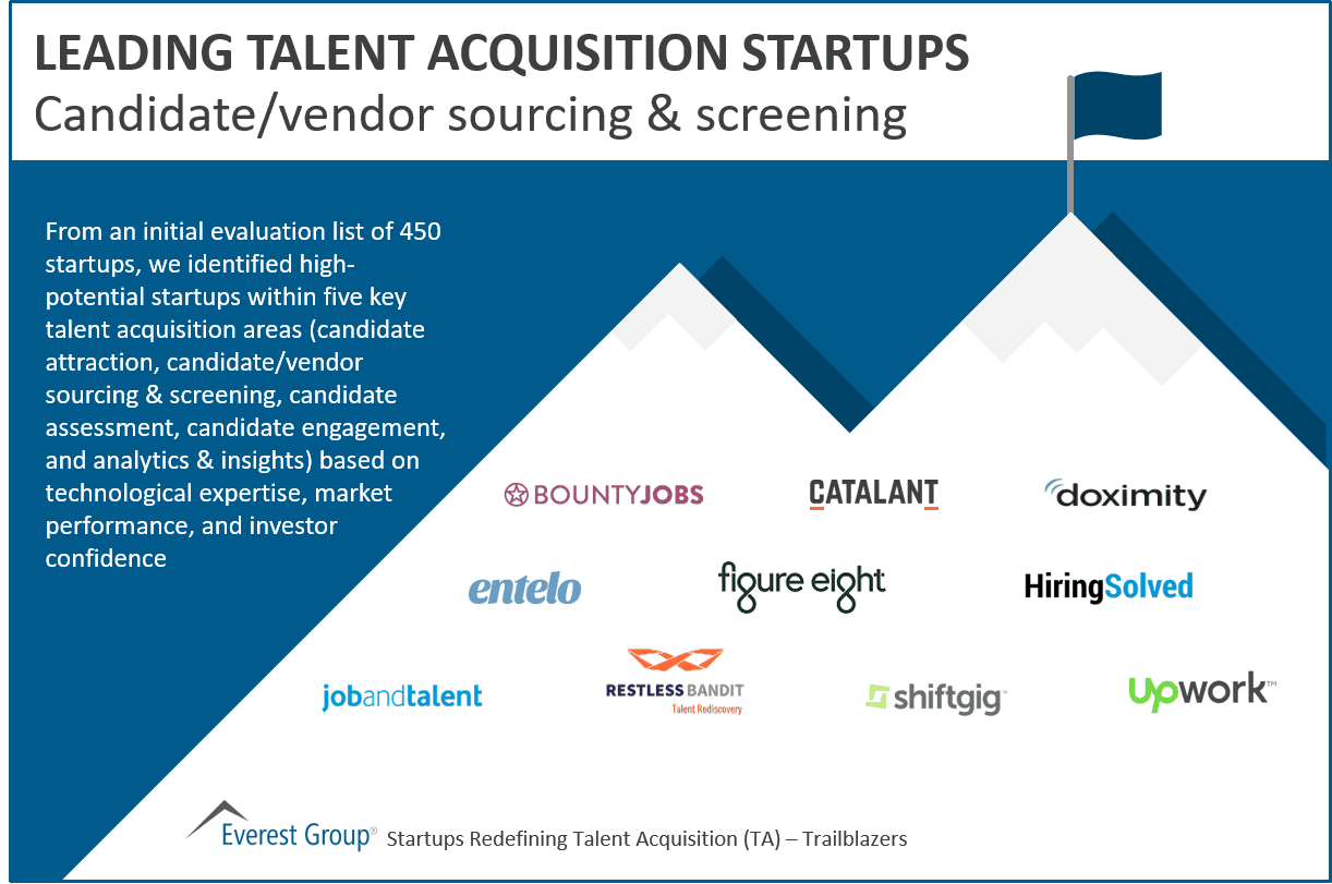 Leading Candidate/vendor sourcing & screening startups