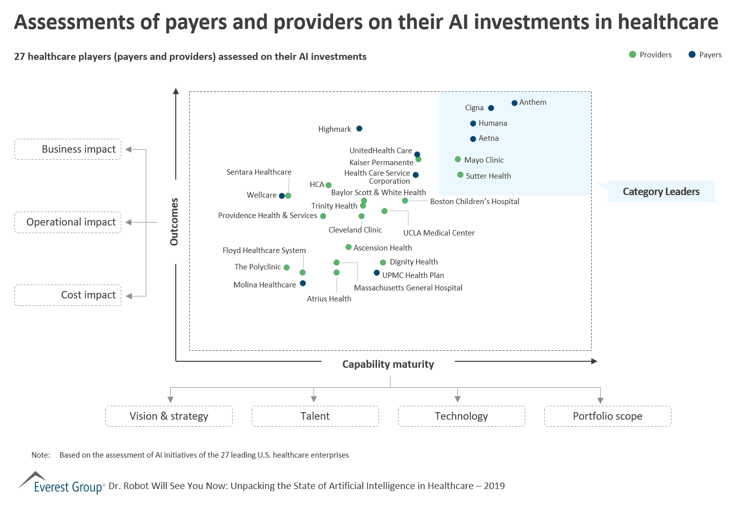 Assessments of payers and providers on their AI investments in healthcare