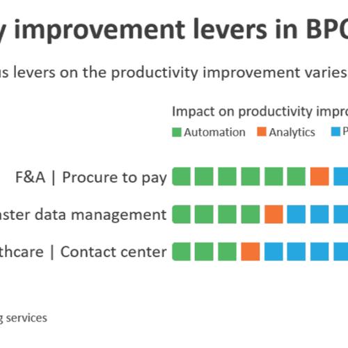 Productivity improvement levers in BPO processes