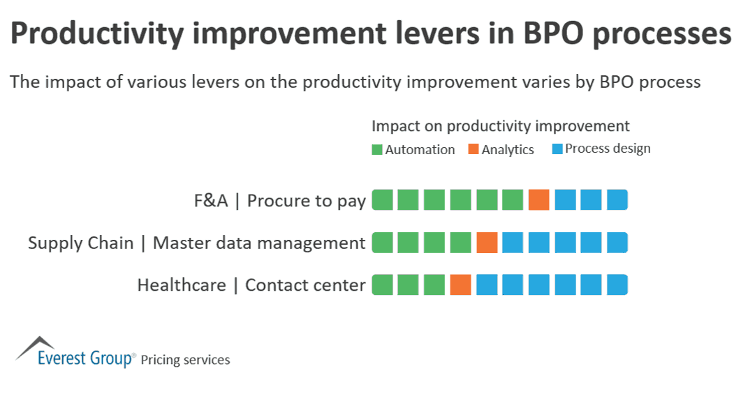 Productivity improvement levers in BPO processes