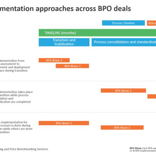 RPA implementation approaches across BPO deals