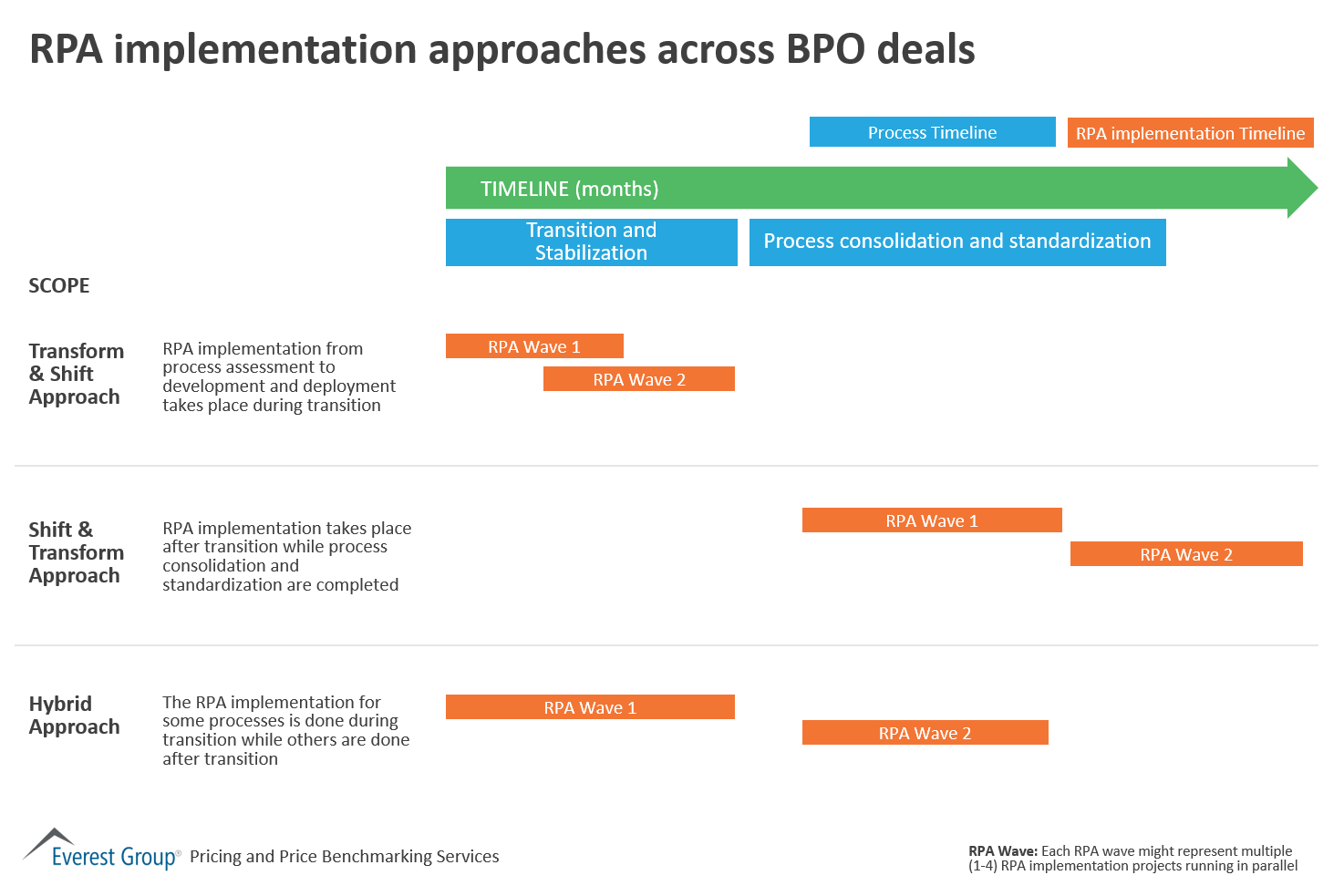 RPA implementation approaches across BPO deals