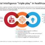 "The Artificial Intelligence ""triple play"" in healthcare"