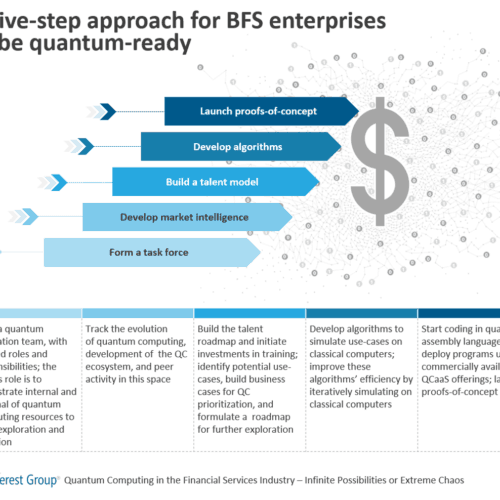 A five-step approach for BFS enterprises to be quantum-ready
