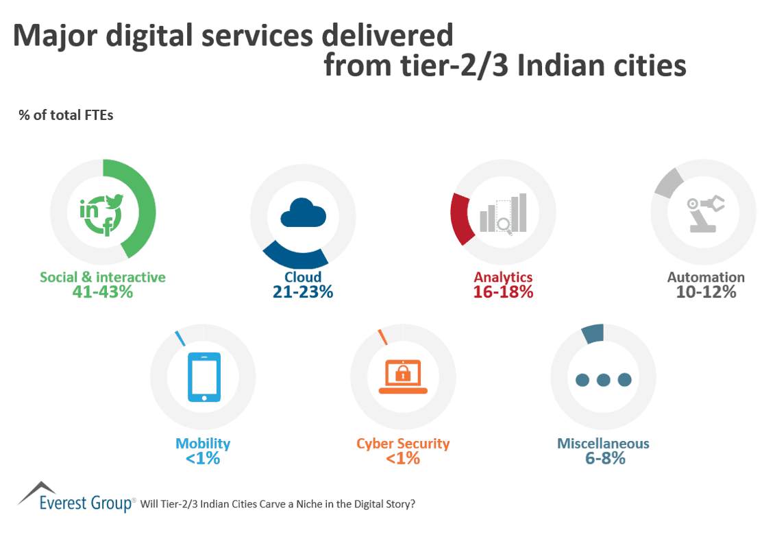 Digital services delivered from tier 2-3 locations in India