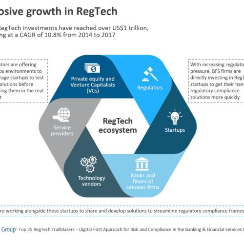 Explosive growth in RegTech