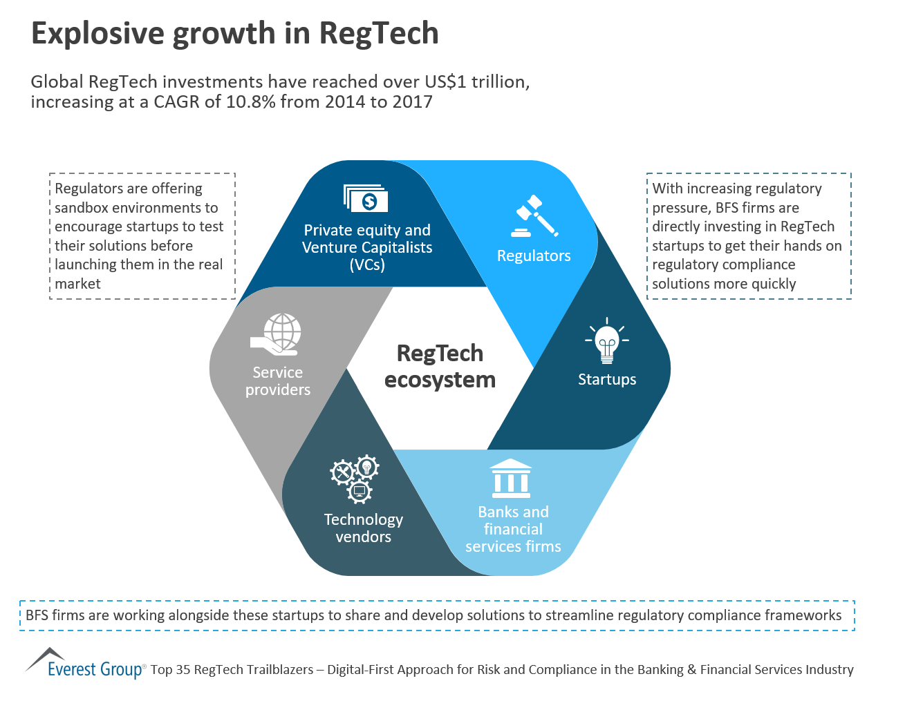 Explosive growth in RegTech