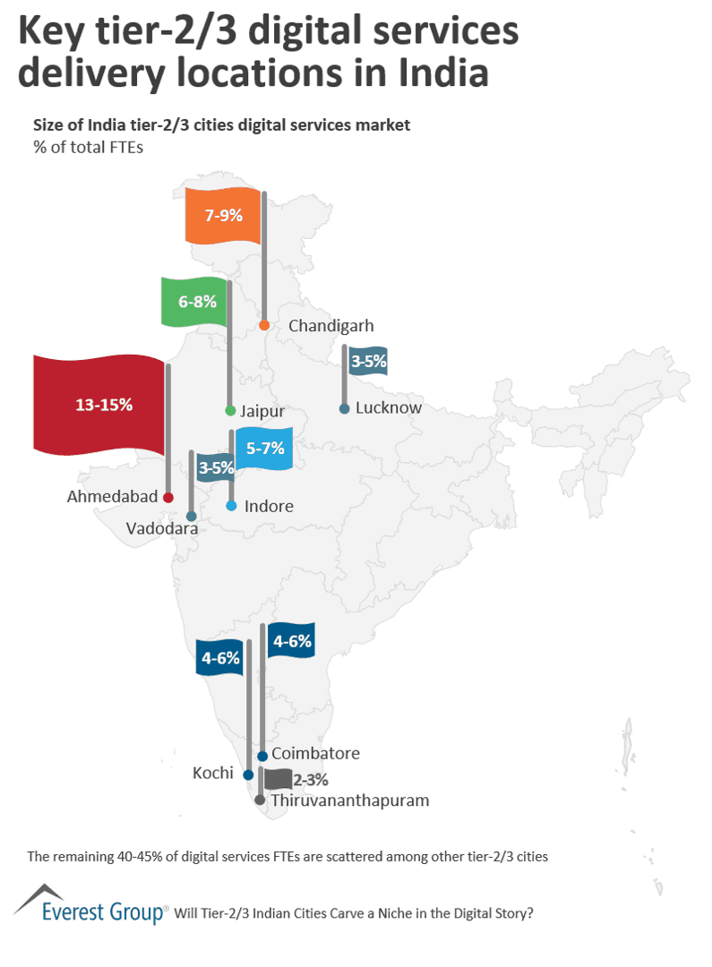 Key tier-2/3 digital services delivery locations in India